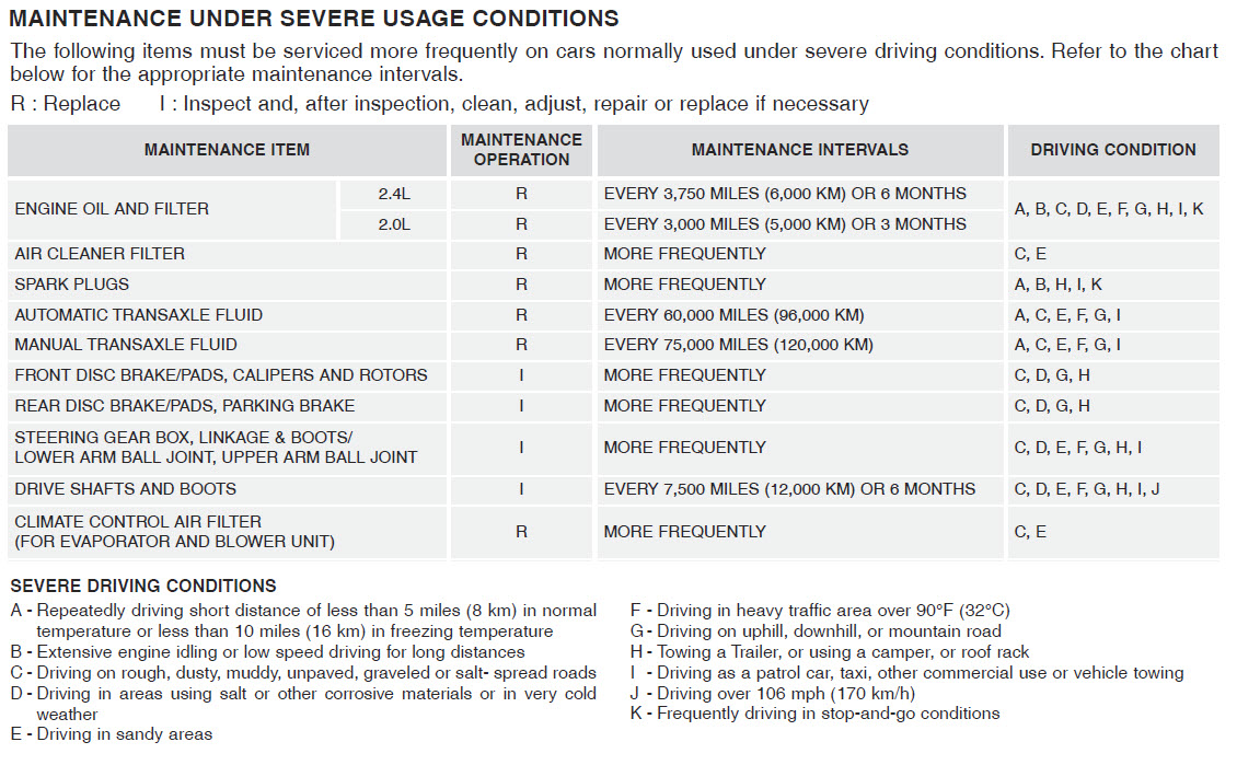 Kia's Preferred Maintenance Guide - Intervals + Pricing-driving-conditions.jpg